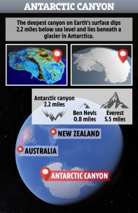 Scientists Reveal That They've Finally Found the Deepest Point on Earth Under Antarctica