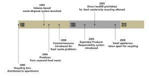 Seoul's Waste Utilization Timeline
