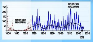 Mini Ice Age Graph
